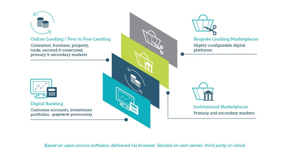 Diagram showing Madiston's lending software platform for sale for applications including Online Lending / Peer to Peer Lending, Digital Banking, Institutional Loan Markets and Bespoke Lending Marketplaces